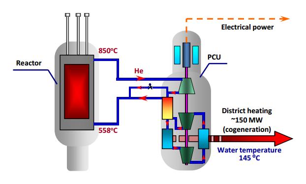 jaderná energie - Vysokoteplotní reaktor MHR-100 - Inovativní reaktory (obr 02) 3