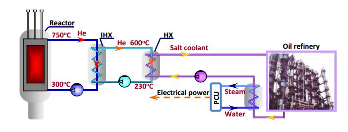 jaderná energie - Vysokoteplotní reaktor MHR-100 - Inovativní reaktory (obr 04) 6