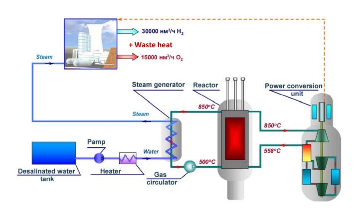 jaderná energie - Vysokoteplotní reaktor MHR-100 - Inovativní reaktory (obr 09) 12