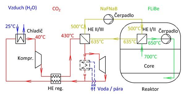 jaderná energie - Projekt Energy Well, aneb Let's make Czechia great again - Inovativní reaktory (rekuperace) 3
