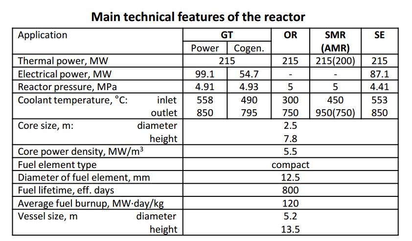 jaderná energie - Vysokoteplotní reaktor MHR-100 - Inovativní reaktory (tab 01 1) 2