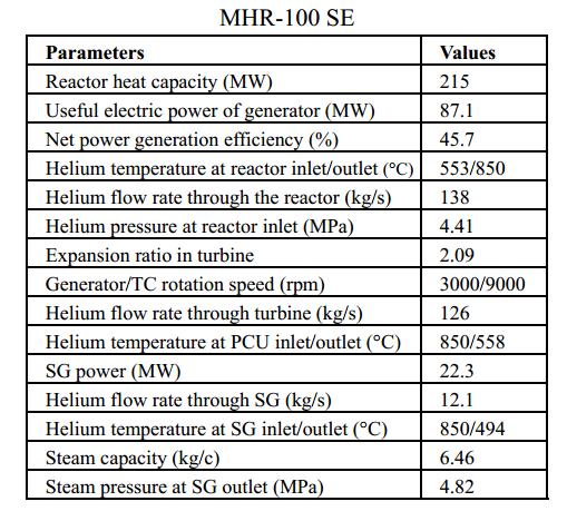 jaderná energie - Vysokoteplotní reaktor MHR-100 - Inovativní reaktory (tab 05) 13