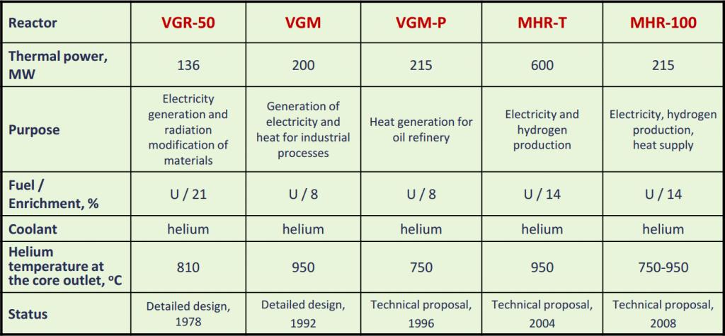 jaderná energie - Vysokoteplotní reaktor MHR-100 - Inovativní reaktory (tab 06) 16