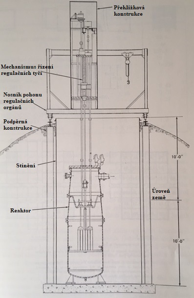 jaderná energie - Testy BORAT a SPERT, INL slaví 70 let - Fotografie (BORAX 1 arrangement) 1