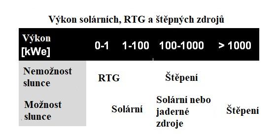 jaderná energie - Proč je jaderná technologie kritická pro vesmírný program - Zprávy (Power Regimes for Solar RTG and Fission) 2