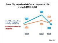 3pol: Elektrifikace v dopravě a jaderná energie