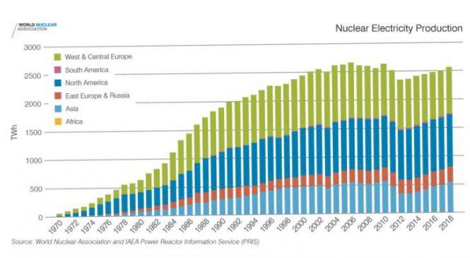 Vládní činitelé musí spoléhat dále na jadernou energetiku, informuje zpráva