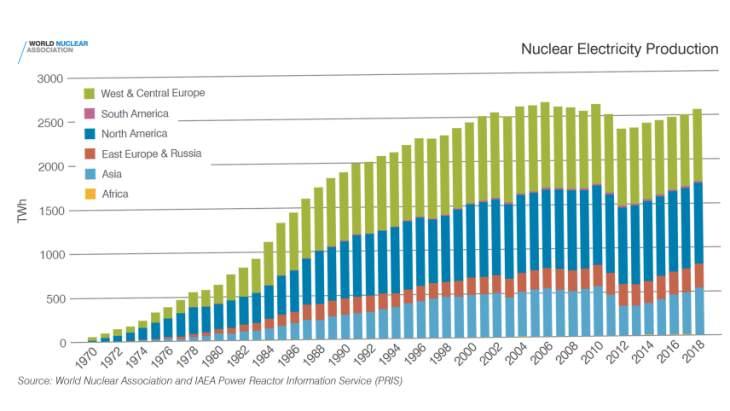 jaderná energie - Vládní činitelé musí spoléhat dále na jadernou energetiku, informuje zpráva - Zprávy (Nuclear electricity generation 1970 2018 WNA IAEA) 1