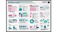 Belgická podpora provozu jaderných reaktorů i po roce 2025 vzrostla