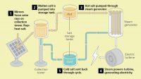 Trh se systémy skladování energie do roku 2025 překročí 500 miliard USD