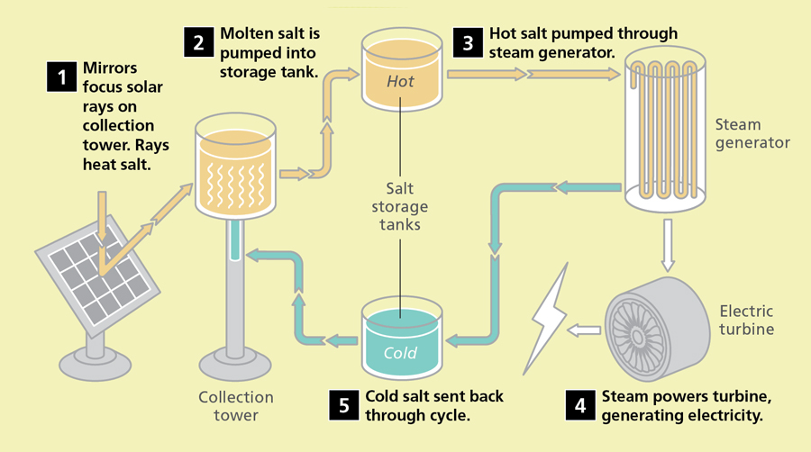 jaderná energie - Trh se systémy skladování energie do roku 2025 překročí 500 miliard USD - Zprávy (molten salt storage) 1