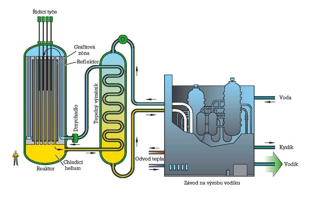 jaderná energie - Investice do vodíku rostou. Cílem je dramaticky snížit cenu - Zprávy (vysokoteplotni reaktor vhtr very high temperature reactors) 1