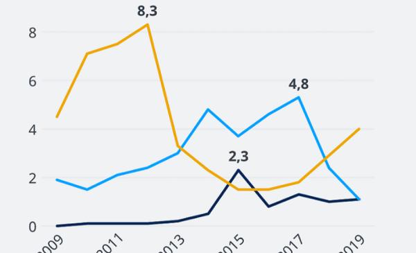 iDnes blog: Co se stalo s Energiewende v Německu?