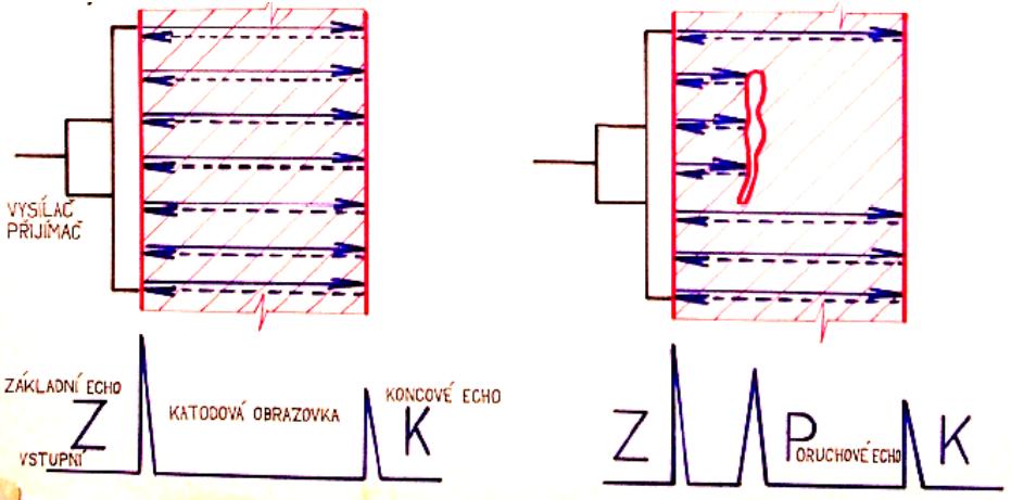 jaderná energie - sciencemag.cz: Akustické zjišťování vad - Zprávy (akustickeEcho) 1