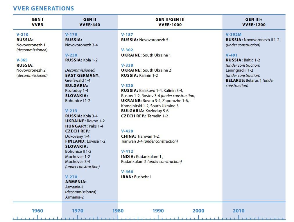jaderná energie - Provozní zkušenosti s VVER-440 - Ve světě (obrázek 1) 1
