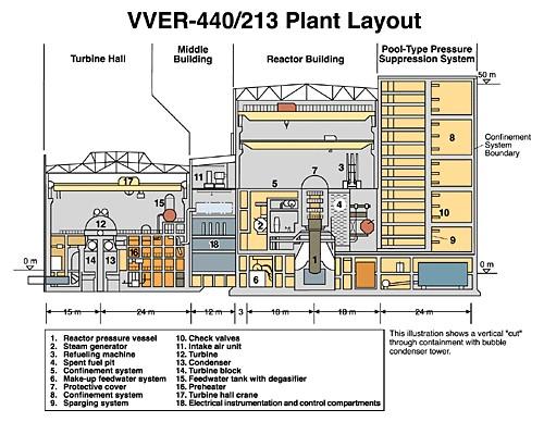 jaderná energie - Provozní zkušenosti s VVER-440 - Ve světě (obrázek 5) 5