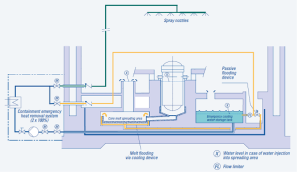 """Obr. 1. Schéma Systému odebírání zbytkového tepla Heat Removal System, EPR OL3: Core melt spreading area – rozšířená zóna pro corium (tj. roztavená aktivní zóna) = """"lapač coria"""""""