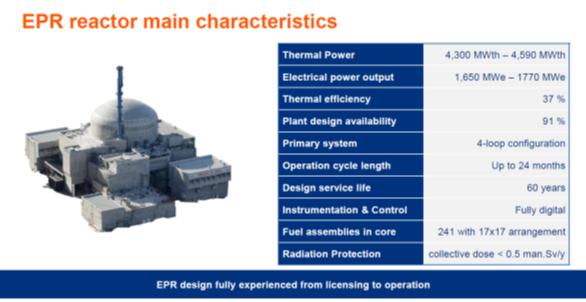 Obr. 2. Hlavní technické charakteristiky bloku EPR1650