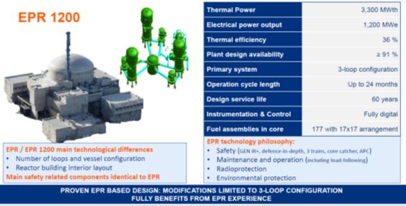 Obr. 4. Hlavní technické charakteristiky bloku EPR1200