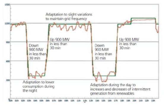 Obr. 5.Energie vyrobená jedním reaktorem (výkon 1300 MW) za 24 hodin v září 2015 v reakci na kolísání poptávky po elektřině a nabídky místních intermitentních obnovitelných zdrojů.