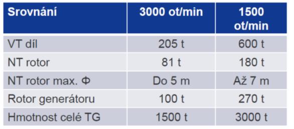 Tab. 1. Rozměrové a hmotnostní porovnání TG pro pomaloběžnou a rychloběžnou variantu