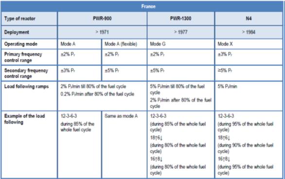 Tab. 3. Load-following = schopnost starších jaderných elektráren ve Francii sledovat zatížení